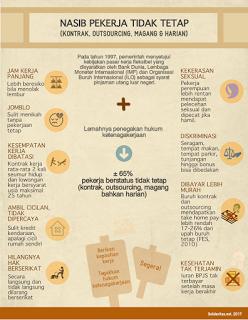 [Infografis] Nasib Pekerja Tidak Tetap